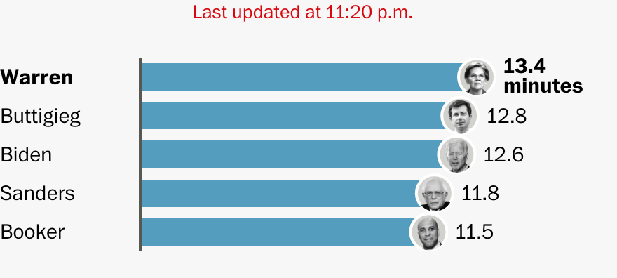 Click on the chart to see the full list of candidates and how much speaking time each has had.