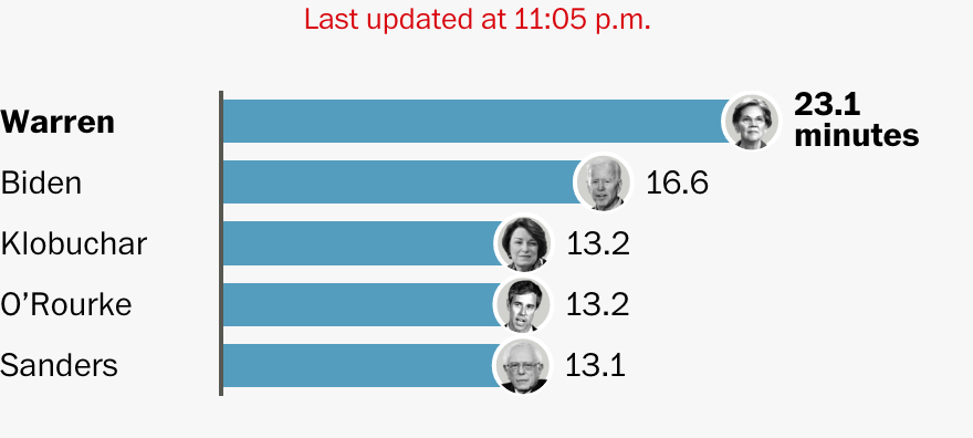 Click on the chart to see the full list of candidates and how much speaking time each has had so far.